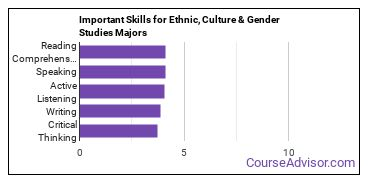 Important Skills for Ethnic, Culture & Gender Studies Majors