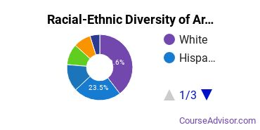 Racial-Ethnic Diversity of Area, Ethnic, Culture, & Gender Studies Students with Bachelor's Degrees