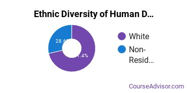 Child Development & Family Studies Majors in DE Ethnic Diversity Statistics