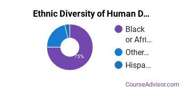 Child Development & Family Studies Majors in DC Ethnic Diversity Statistics