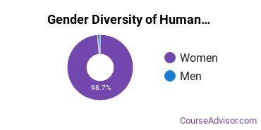 Child Development & Family Studies Majors in LA Gender Diversity Statistics