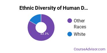 Child Development & Family Studies Majors in MT Ethnic Diversity Statistics