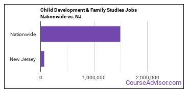 Child Development & Family Studies Jobs Nationwide vs. NJ