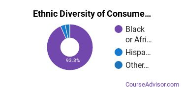 General Family & Consumer Sciences Majors in GA Ethnic Diversity Statistics