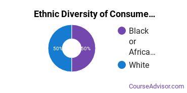 General Family & Consumer Sciences Majors in MI Ethnic Diversity Statistics