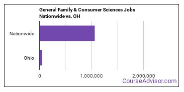 General Family & Consumer Sciences Jobs Nationwide vs. OH