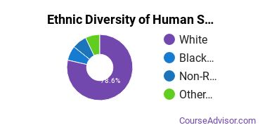 Human Sciences Business Services Majors in IL Ethnic Diversity Statistics