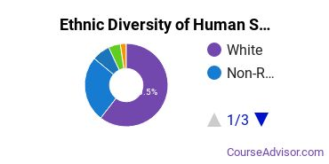 Human Sciences Business Services Majors in IN Ethnic Diversity Statistics