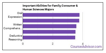 Important Abilities for family, consumer and human sciences Majors
