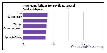 Important Abilities for textile studies Majors