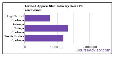 textile and apparel studies salary compared to typical high school and college graduates over a 20 year period