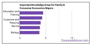 Important Knowledge Areas for Family & Consumer Economics Majors