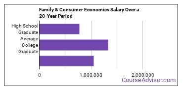 family and consumer economics salary compared to typical high school and college graduates over a 20 year period