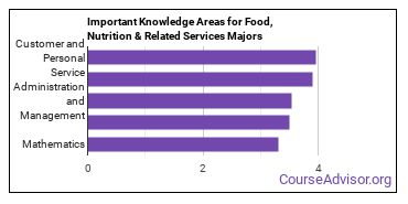 Important Knowledge Areas for Food, Nutrition & Related Services Majors
