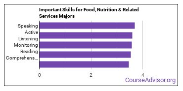 Important Skills for Food, Nutrition & Related Services Majors