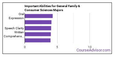 Important Abilities for consumer science Majors