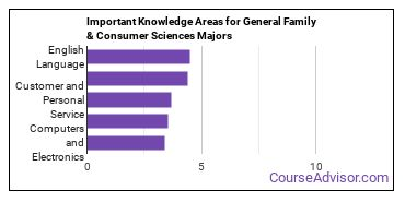 Important Knowledge Areas for General Family & Consumer Sciences Majors