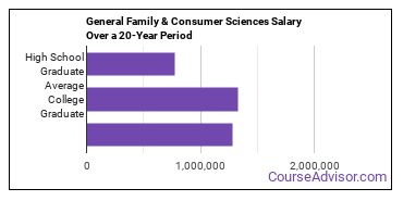 general family and consumer sciences salary compared to typical high school and college graduates over a 20 year period