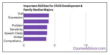 Important Abilities for human development Majors