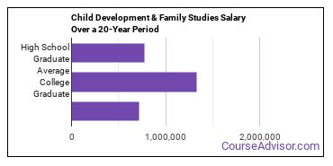 human development and family studies salary compared to typical high school and college graduates over a 20 year period