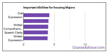Important Abilities for housing Majors