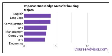 Important Knowledge Areas for housing Majors
