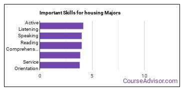 Important Skills for housing Majors