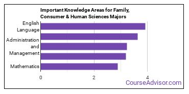 Important Knowledge Areas for Family, Consumer & Human Sciences Majors