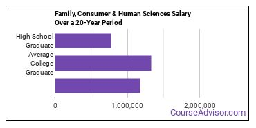family, consumer and human sciences salary compared to typical high school and college graduates over a 20 year period