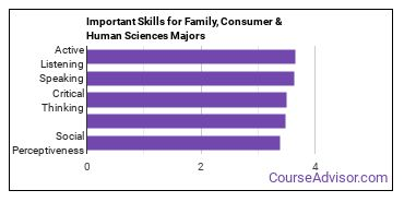 Important Skills for Family, Consumer & Human Sciences Majors