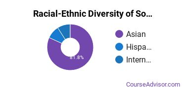 Racial-Ethnic Diversity of Southeast Asian & Pacific Students with Bachelor's Degrees