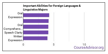 Important Abilities for foreign languages and linguistics Majors