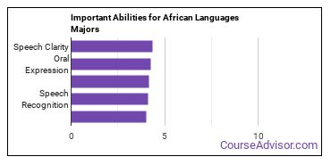Important Abilities for African Majors