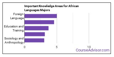 Important Knowledge Areas for African Languages Majors