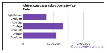 African languages salary compared to typical high school and college graduates over a 20 year period
