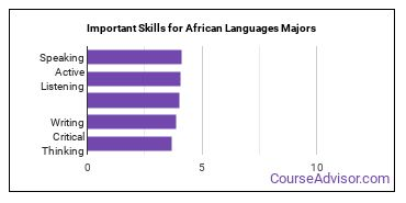 Important Skills for African Languages Majors