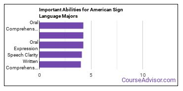 Important Abilities for ASL Majors