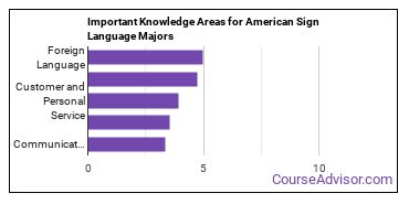 Important Knowledge Areas for American Sign Language Majors