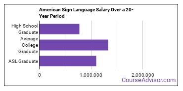 American Sign Language salary compared to typical high school and college graduates over a 20 year period