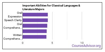 Important Abilities for classical languages Majors