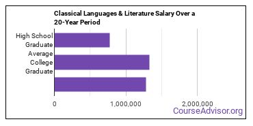 classical languages and literature salary compared to typical high school and college graduates over a 20 year period