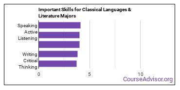 Important Skills for Classical Languages & Literature Majors