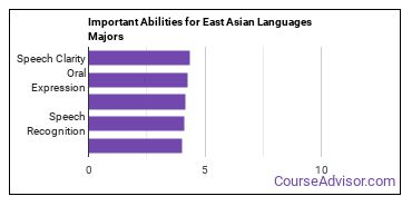 Important Abilities for East Asian Majors