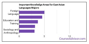 Important Knowledge Areas for East Asian Languages Majors