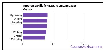 Important Skills for East Asian Languages Majors