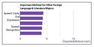Important Abilities for other foreign language Majors