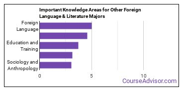 Important Knowledge Areas for Other Foreign Language & Literature Majors