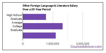 foreign language, literature and linguistics (other) salary compared to typical high school and college graduates over a 20 year period