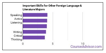 Important Skills for Other Foreign Language & Literature Majors