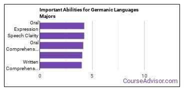 Important Abilities for German Majors